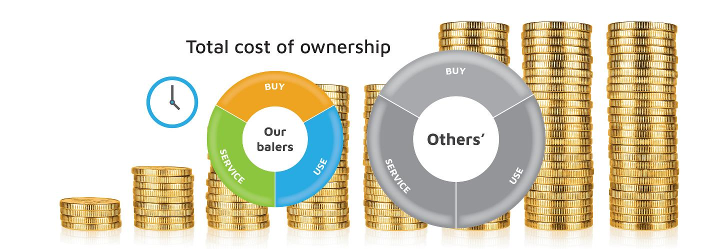 Diagram over total cost of ownership